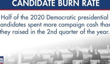 'Burn' out? These 2020 Dems are spending $$ faster than they can raise it