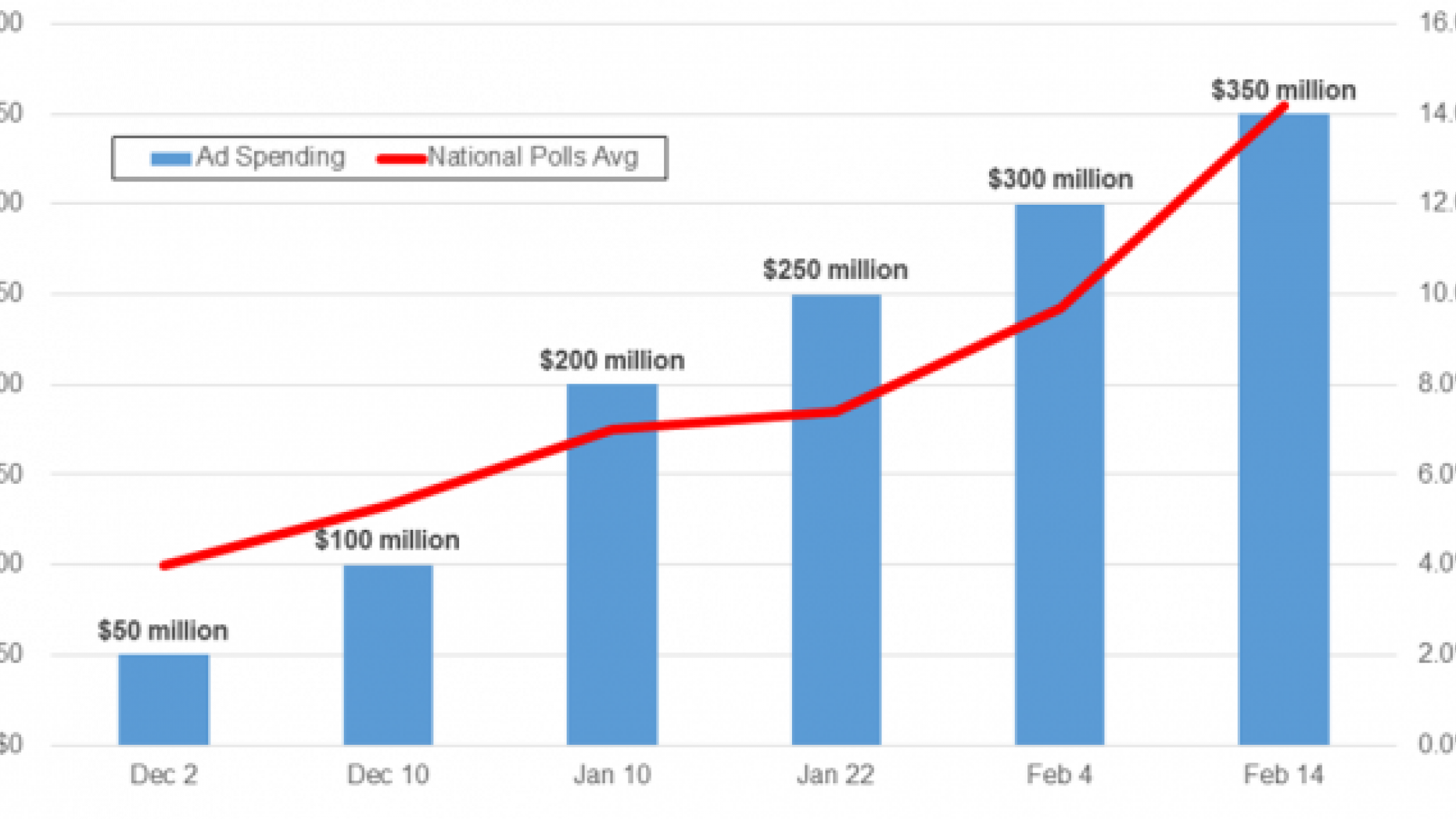 As Mike Bloomberg's unprecedented spending has increased, so has his rise in the national polls, shown in this graphic by Fox News Research. (Source: Ad analytics and news reports citing Kantar Media/CMAG data and RCP average for 2020 Democratic presidential nomination)